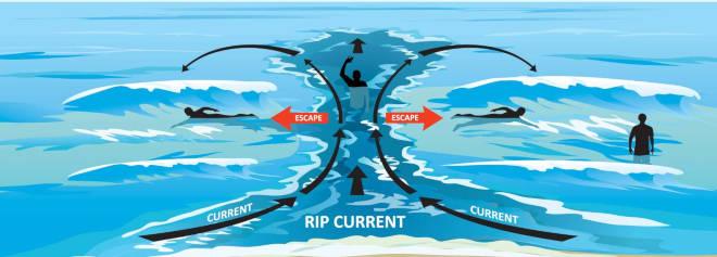 Escape Rip Currents